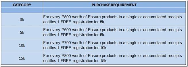 Ensure to Endure registration