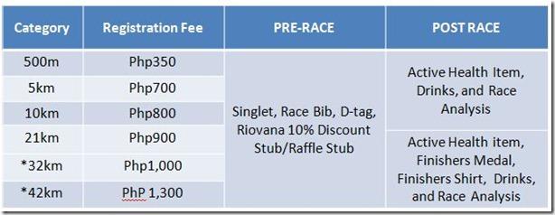 Run United Race Categories