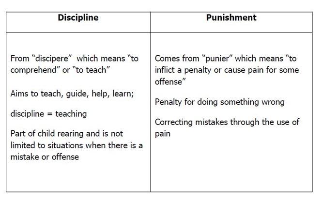 Discpline and Punishment