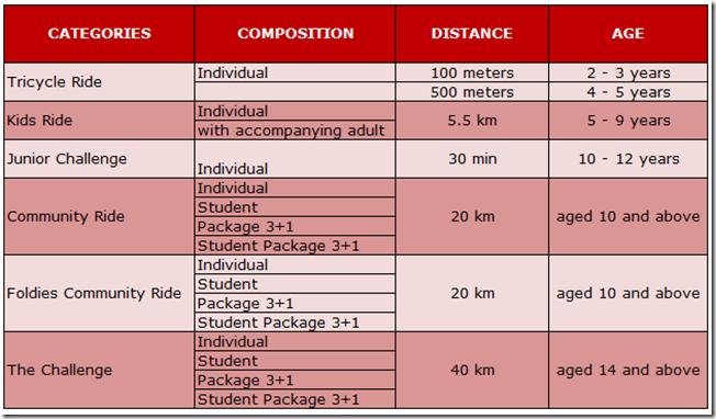 AlaskaCP-Ride Categories
