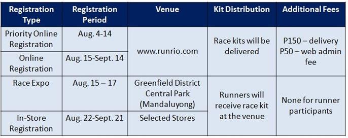 Run United Philippine Marathon Reg