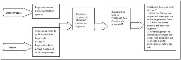 Philhealth-reg-process
