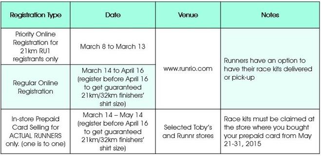 Run United 2  Registration Details 2