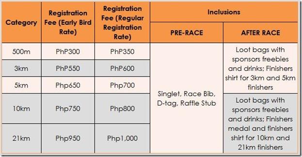 World Vision Registration Fees