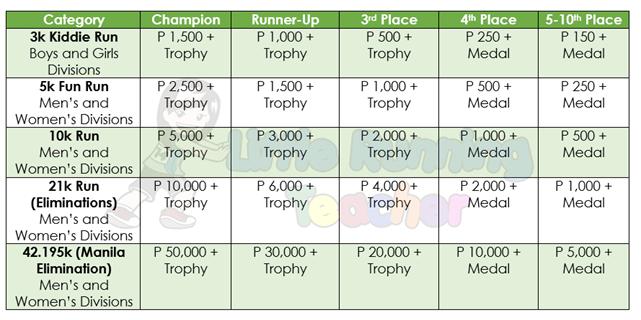 National Milo Marathon Elimination Prizes